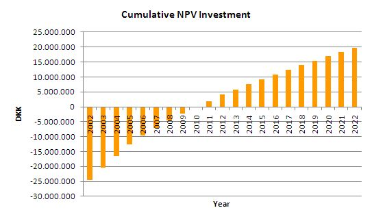 net present value and discount rate Selecting discount rates for natural capital accounting  this approach,  commonly known as net present value (npv), uses projections of the.